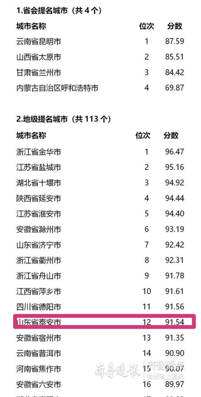 位列全国第12名!2018年度泰安创城测评结果出炉