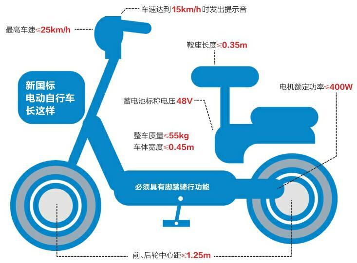 倒计时下月15日电动车要挂牌 济南仍未出台实施细则