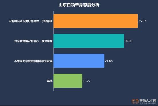 """山东白领情感状况大数据:青岛成""""单身狗聚集地"""""""