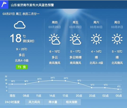 7级大风又来!济南发布大风蓝色预警,暖和一天又冷了