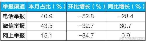 """生态环境部:2月全国""""12369""""环保举报量下降四成"""