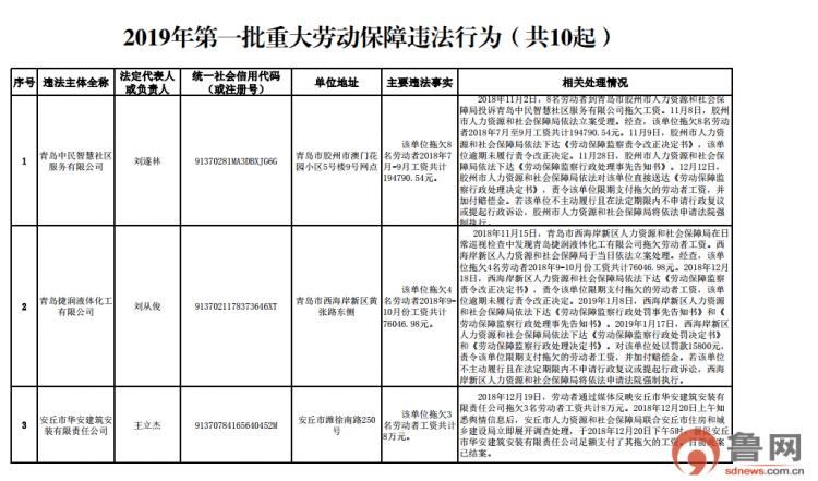 山东公布2019年第一批重大劳动保障违法行为