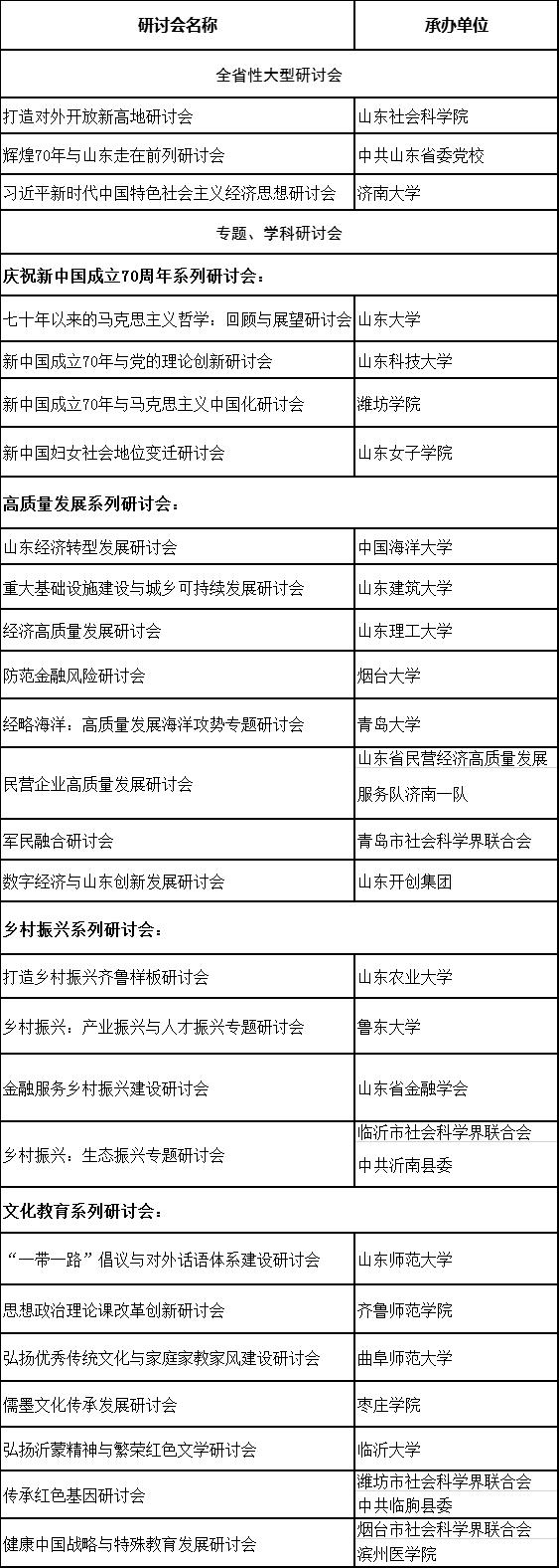 2019年山东社科论坛一览表.png