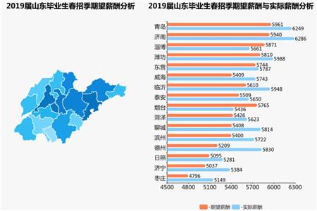 2019届山东毕业生春招季期望薪酬5377元 青岛全省最高