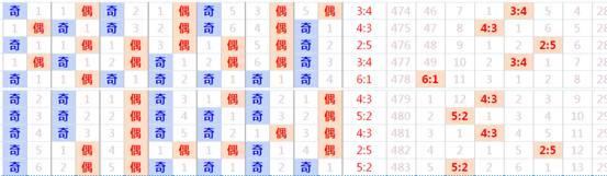 七乐彩第052期三区平衡 偶数或反弹性热出