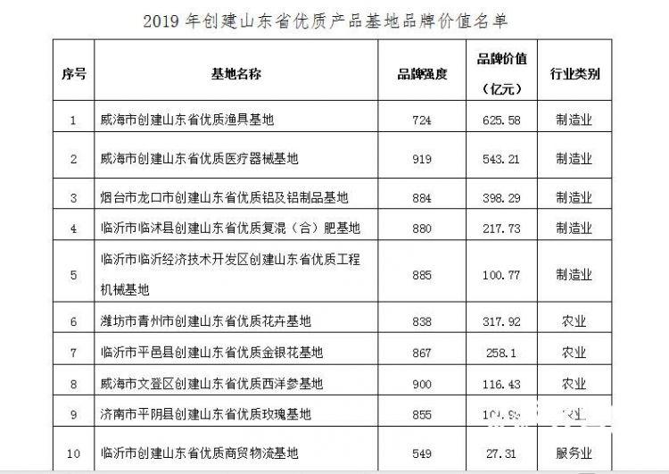山东省优质产品基地品牌价值10强榜单发布