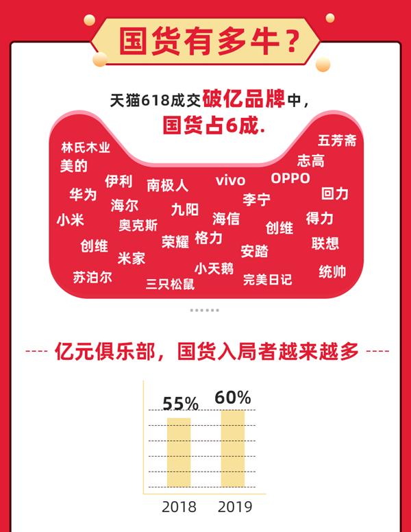 国货全面爆发!天猫618破亿品牌6成是国货,山东海尔海信上榜