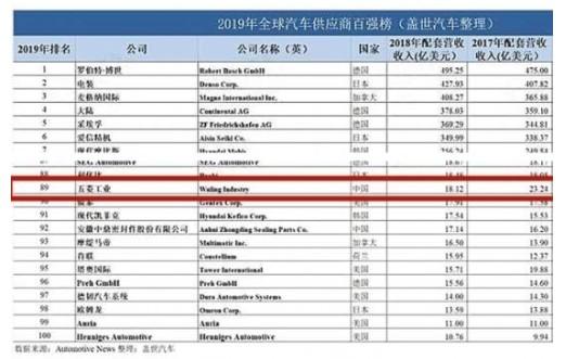 五菱工业再次入围全球汽车零部件供应商百强榜!