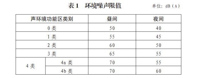 控制噪声污染 枣庄划分四类声环境功能区