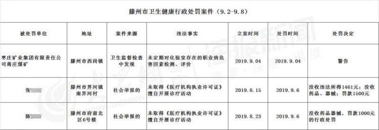 枣庄矿业集团蒋庄煤矿因卫生问题被警告