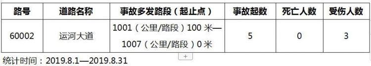 台儿庄古城附近一路段31天发生5起交通事故