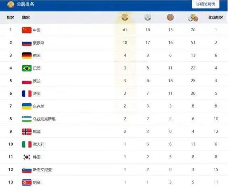 军运会金牌榜,中国3天即创历史最佳,41金遥遥领先
