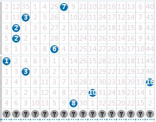 双色球第129期红球三区号四川电信选号官网码触底反弹,蓝球关注小奇数