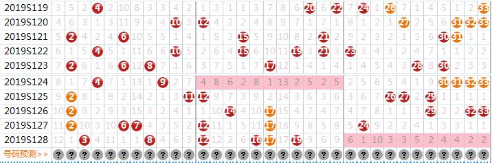 南京手机靓号双色球第129期红球三区号码触底反弹,蓝球关注小奇数