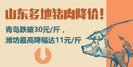 閃電指數 山東多地豬肉降價!青島跌破30元/斤,濰坊最高降幅達11元/斤