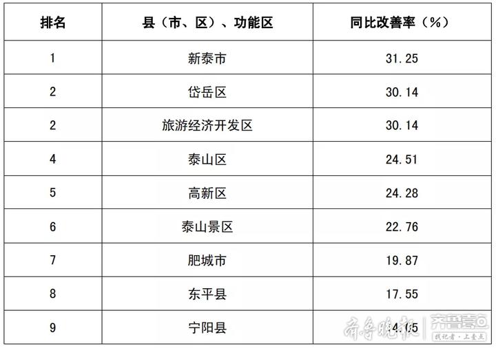奖新泰罚宁阳 泰安通报11月下半月空气质量综合指数