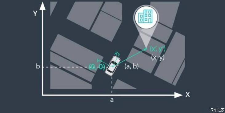 华为、一汽参与 自动驾驶定位标准立项