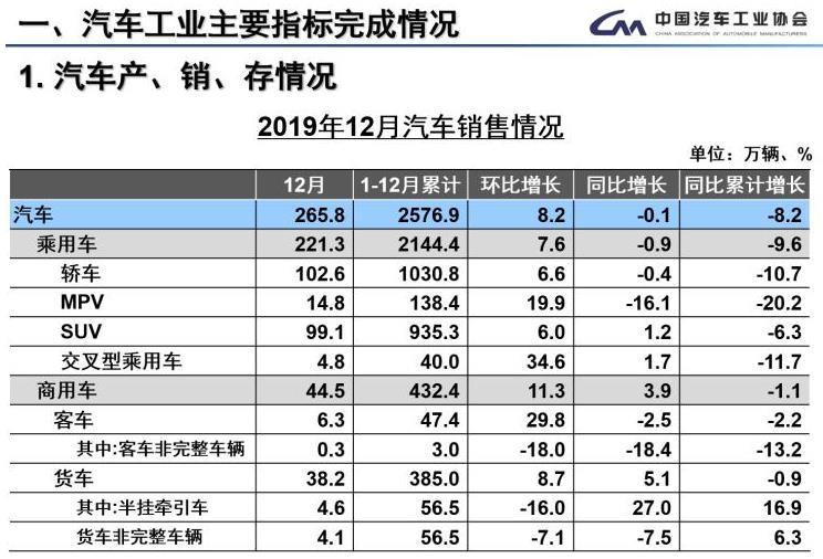同比下滑8.2% 中汽协公布2019全年销量
