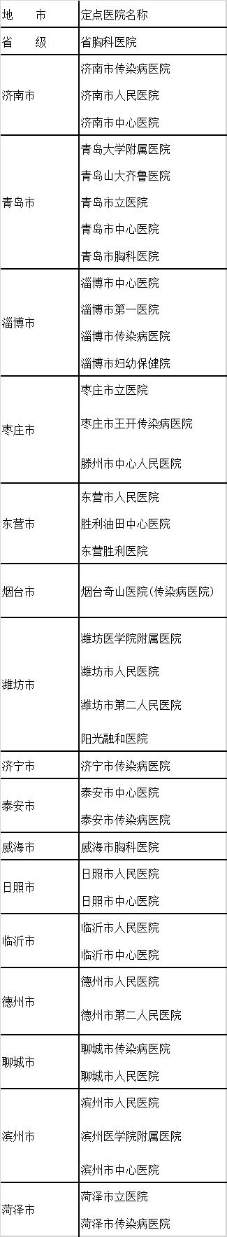 山东省新型冠状病毒感染的肺炎医疗救治首批定点医院名单(省、市两级)