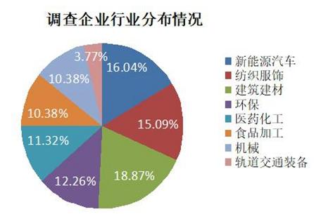 106家青企参与调查 征集到这些复工复产服务需求