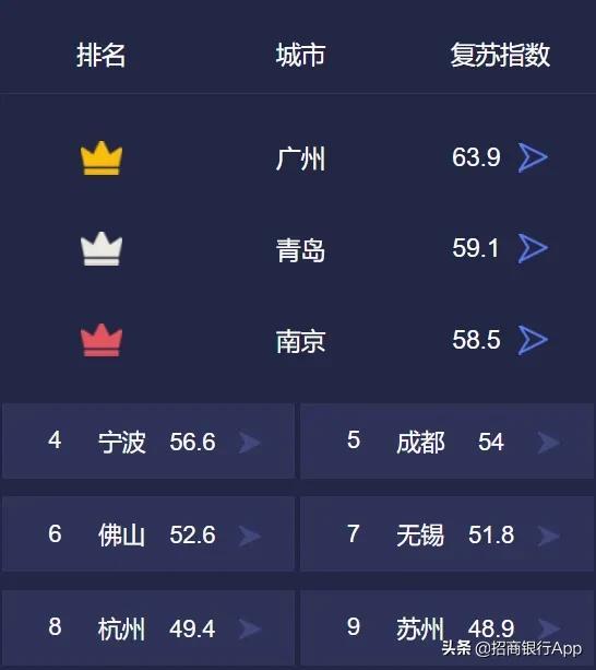 青岛排名第二!经济复苏城市排行榜出炉