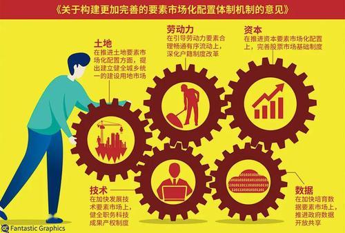 要素市場化配置改革要重視三類制度建設