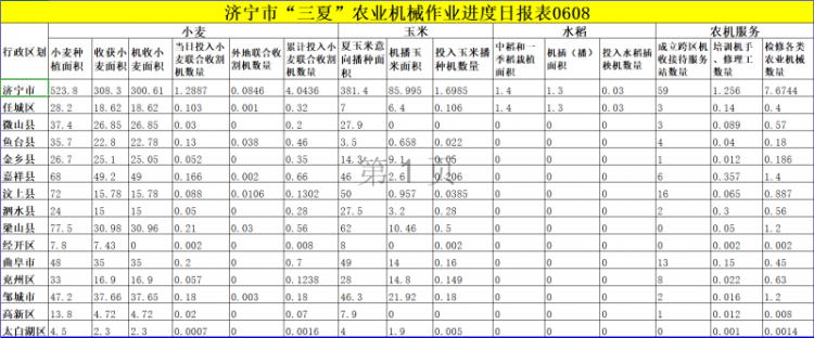 """济宁""""三夏""""生产已收小麦308.3万亩"""