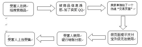 案例法的步骤流程图