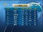 十二运奖牌榜:山东暂列第一