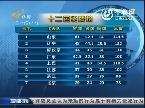 全运会最新奖牌榜(截止到9.11日晚)