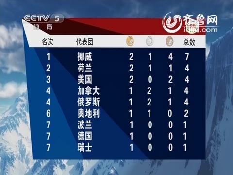 索契冬奥会最新奖牌榜:挪威居首荷兰第二 中国暂无奖牌