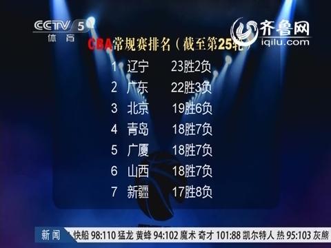 视频:CBA最新积分榜 山东12胜13负排第11 辽宁23胜领跑